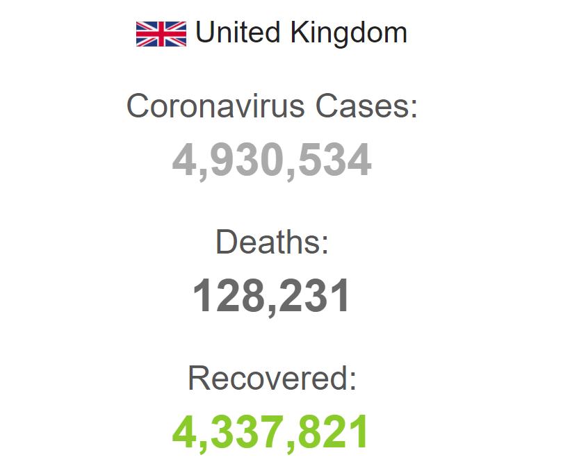 Від COVID-19 у Британії померло 128 тисяч осіб.