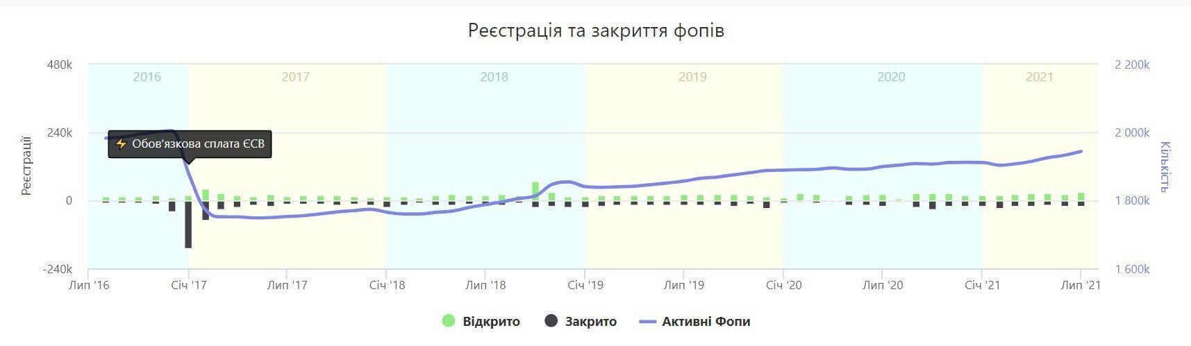 Скільки в Україні ФОПів