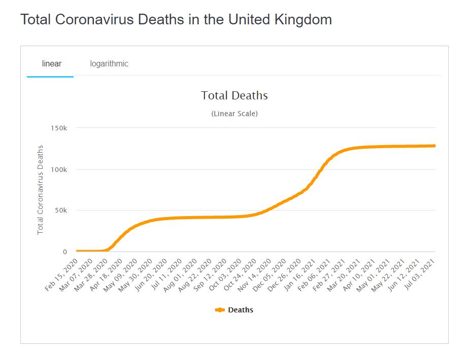 Смертність від COVID-19 у Британії.
