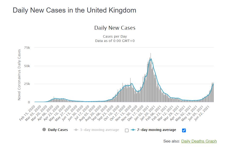 Динаміка смертності від COVID-19 у Британії.