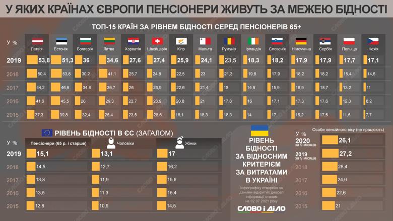 Страны по уровню бедности среди пенсионеров
