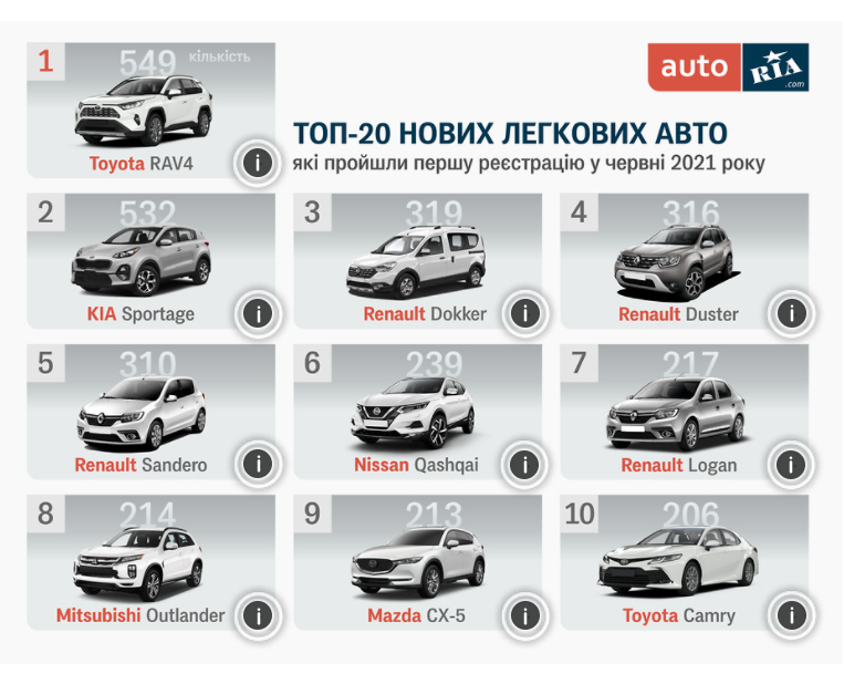 Найпопулярніші нові авто в Україні за червень