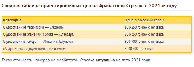 Ціни на популярному курорті Азовського моря.