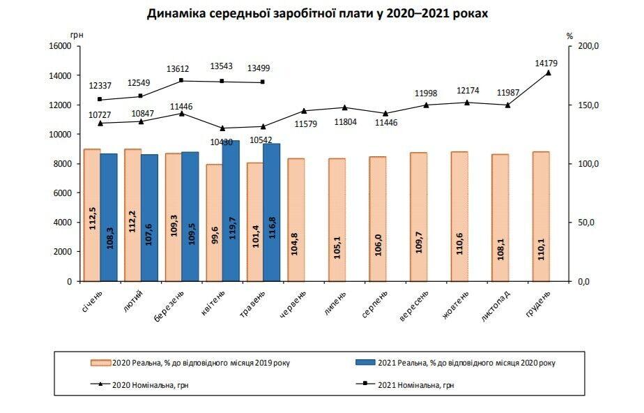 Как менялась средняя зарплата в Украине