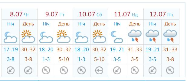 У Київ повертається спека.