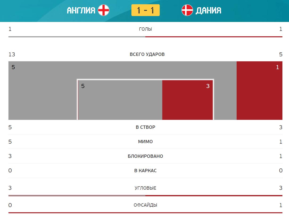 Англія - Данія. Статистика матчу.