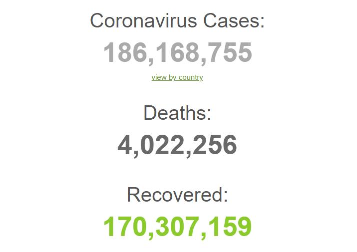 Від початку пандемії заразилися 186 млн осіб.