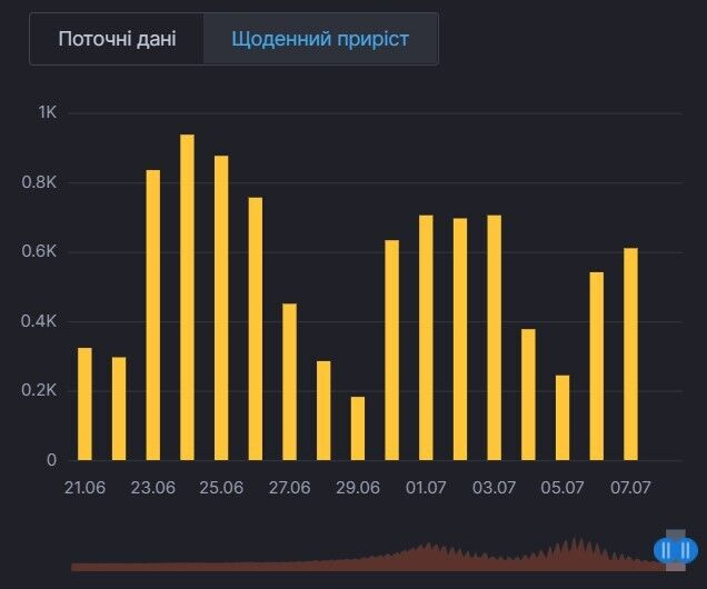 График прироста новых случаев COVID-19