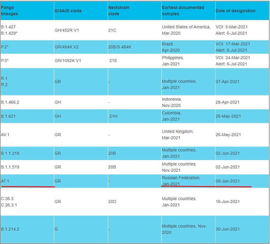 Список штамів, що відстежує ВООЗ.
