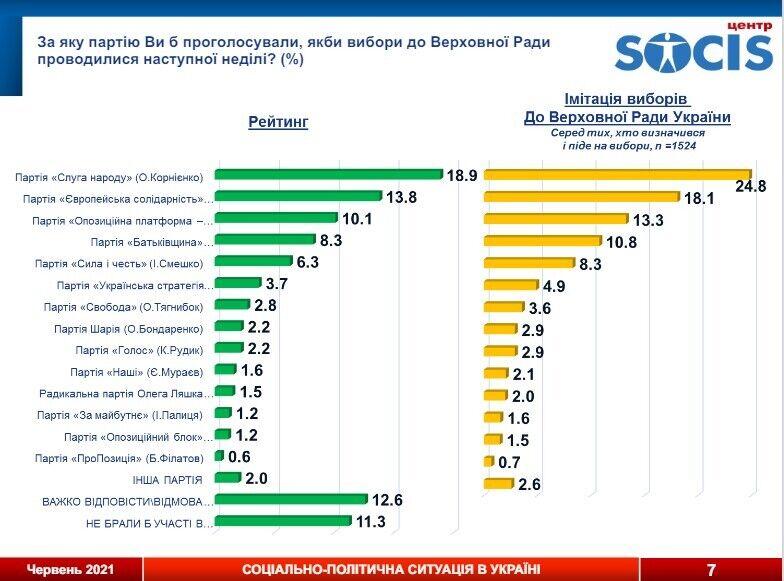 """В рейтинге политических партий лидируют """"Слуга народа"""" и """"Европейская Солидарность"""""""