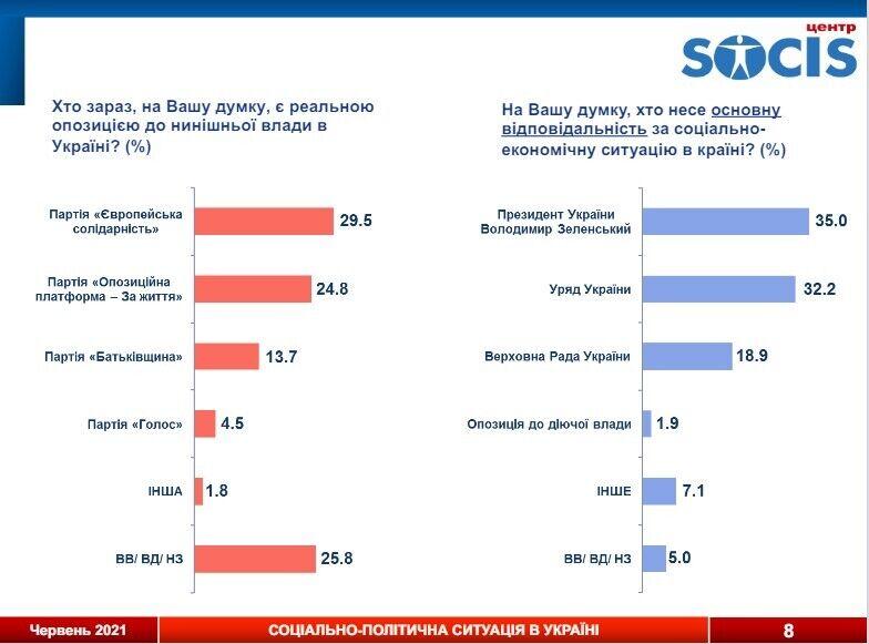 Ответственность за ситуацию в стране 35% опрошенных возлагают на президента