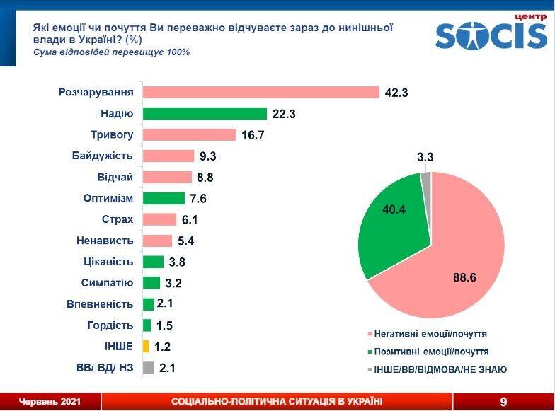 Большинство украинцев испытывает негативные эмоции в оценке ситуации в государстве