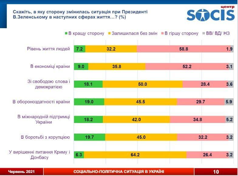 58,8% украинский отметили, что уровень жизни людей при президенте Зеленского ухудшилось