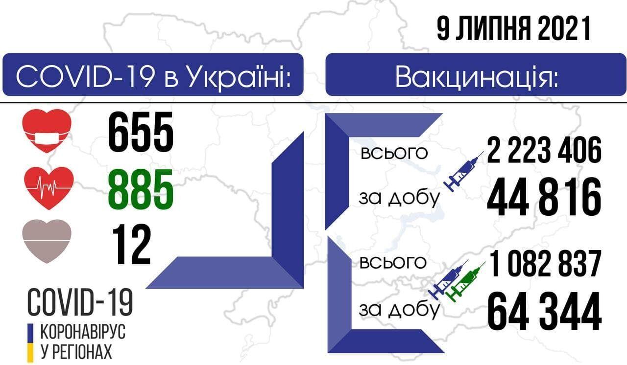 Telegram Коронавирус в регионах