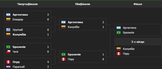 Сетка плей-офф Кубка Америки