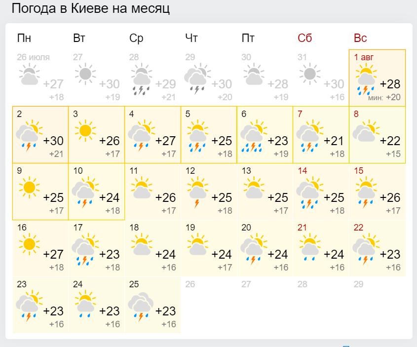 Погода в серпні у Києві