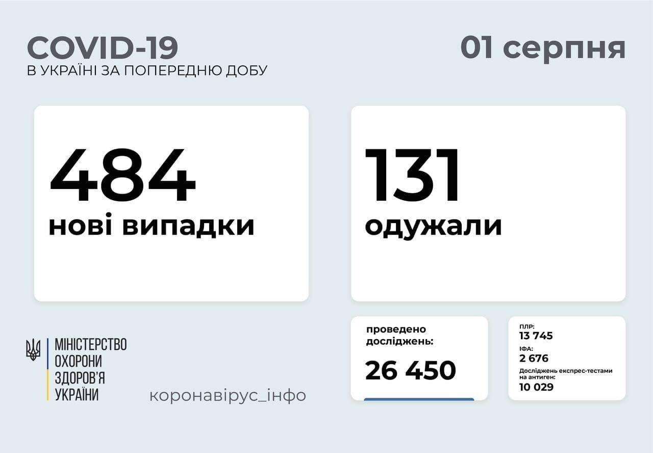 Ситуация с коронавирусом в Украине на 1 августа.
