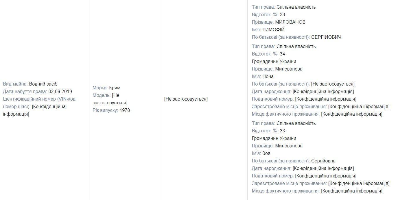 Дані з декларації Милованова