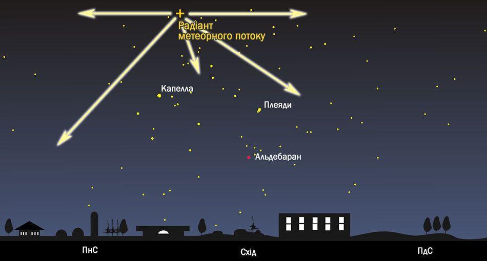 Положение радианта метеорного потока Персеиды на звездном небе 12 августа (3:00 по киевскому времени) на широте Киева