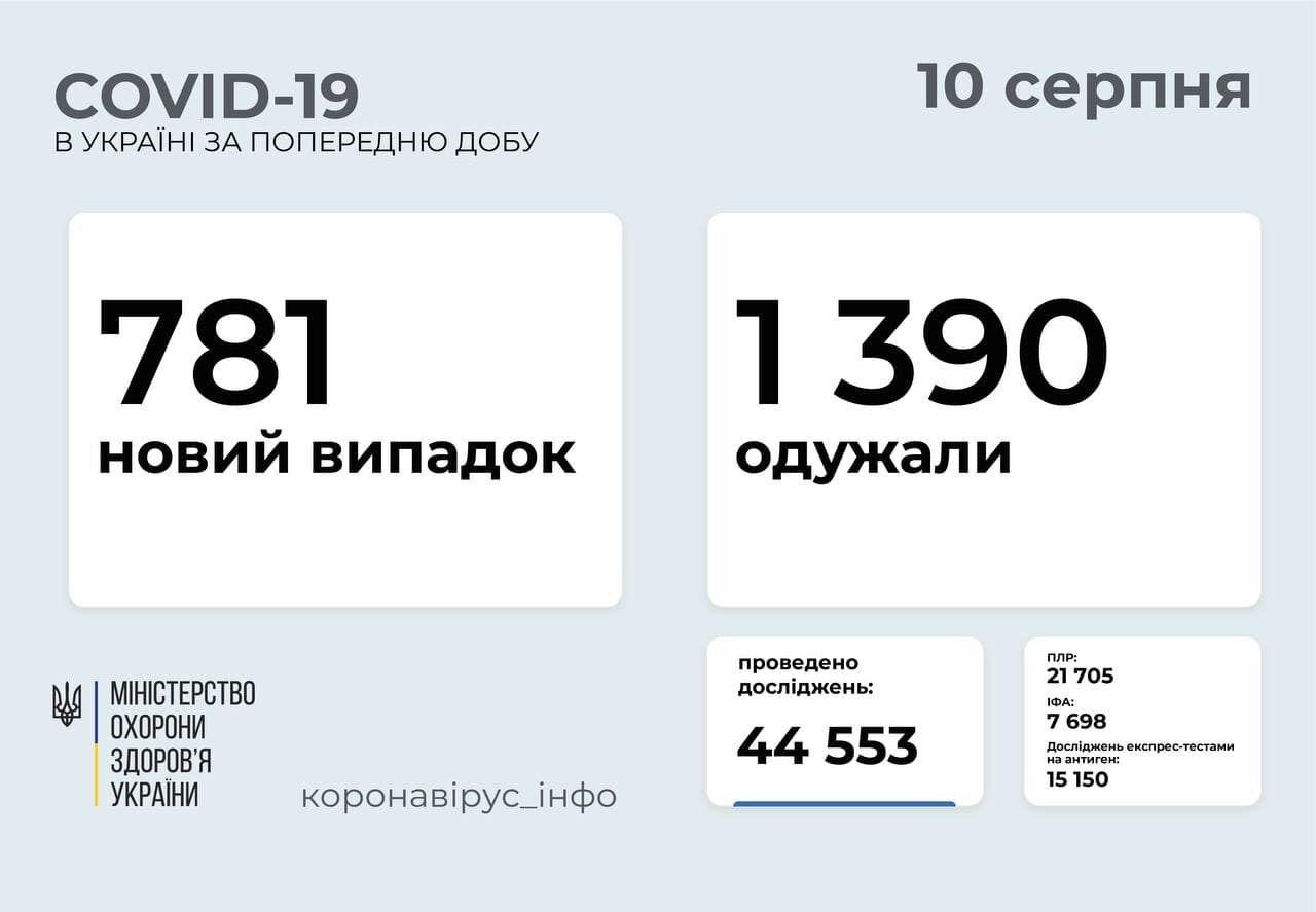 За сутки заболел 781 человек.