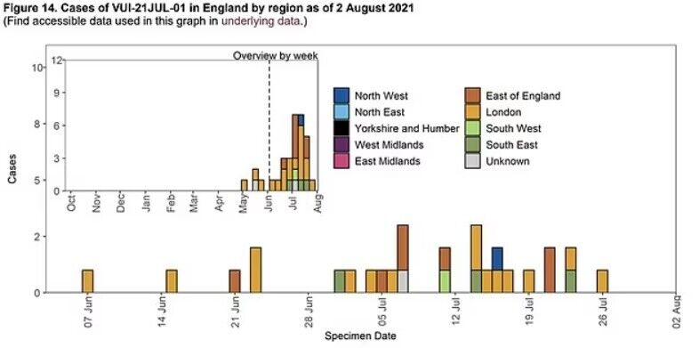Таблиця про поширення COVID-19 у регіонах Британії