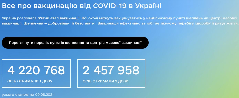 Кількість вакцинованих в Україні на 9 серпня.