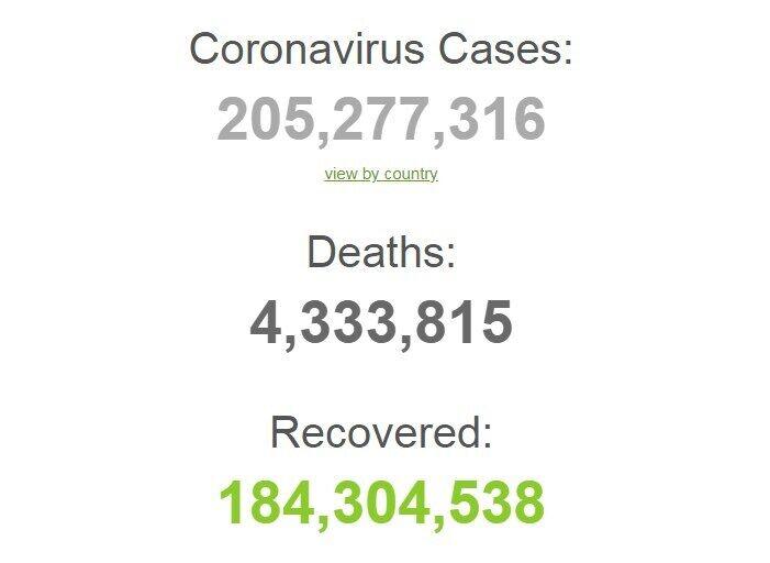 З початку пандемії захворіли 205,2 млн осіб.