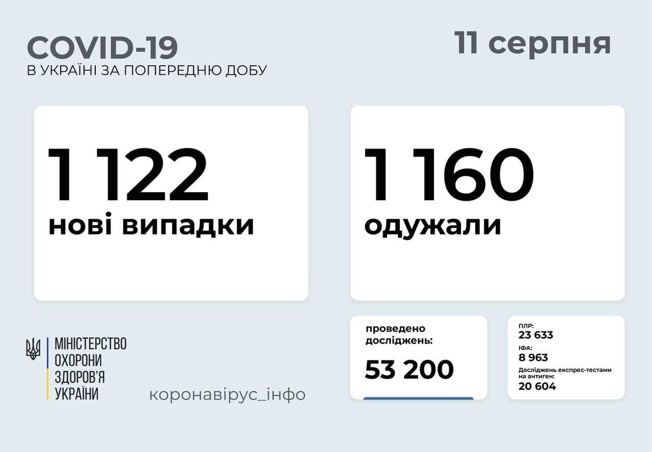 За сутки заболели 1 122 человека.