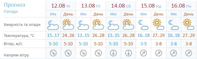 Прогноз погоди на 5 днів в Україні