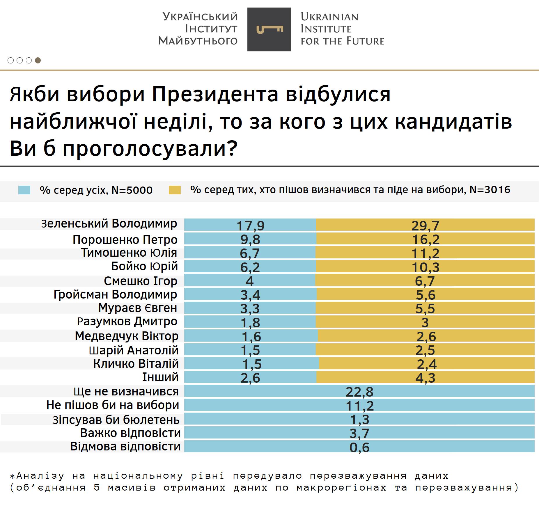 Зеленский имеет 29,7% поддержки, а Порошенко - 16,2%