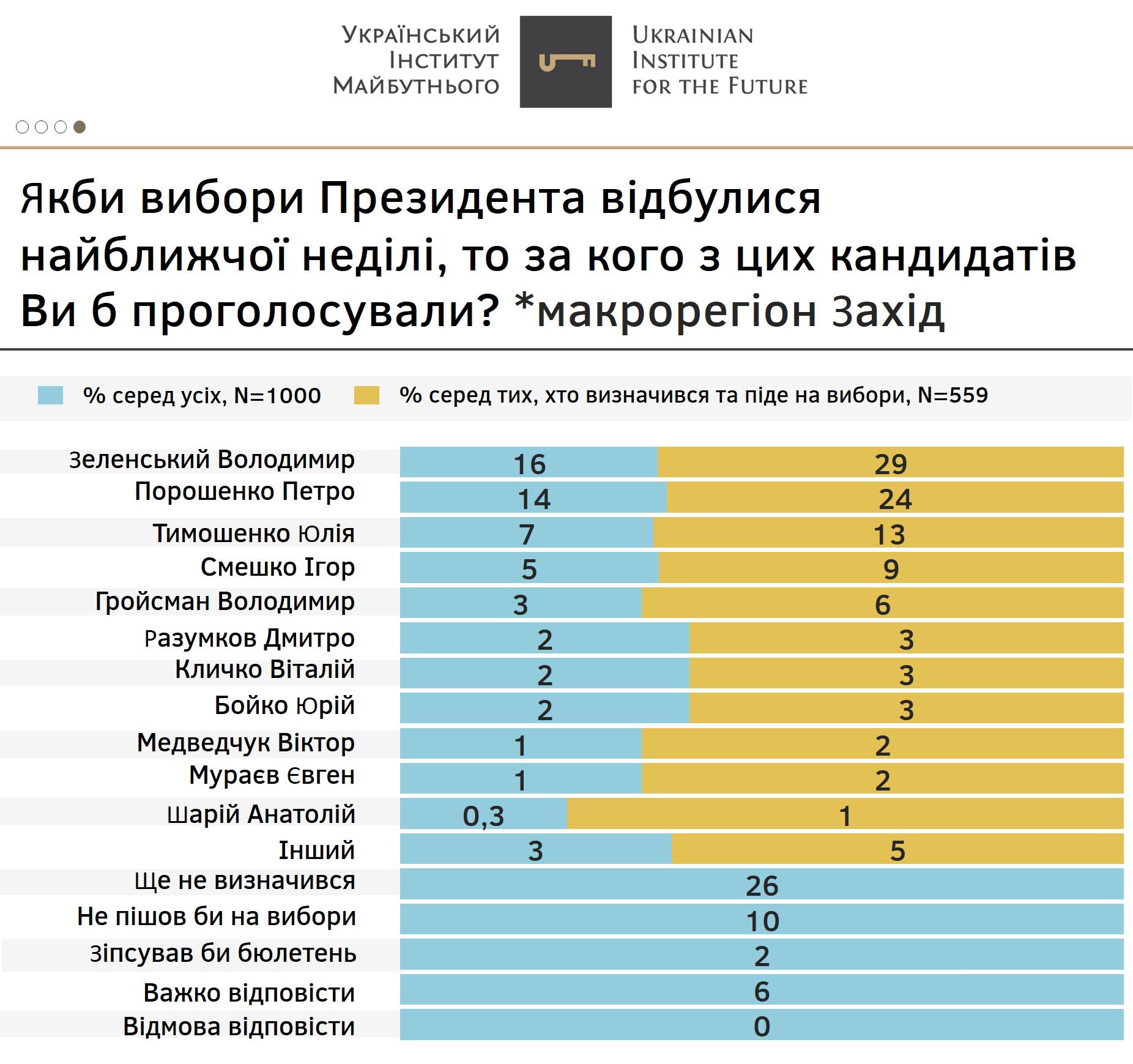 Результаты исследования в западной части Украины