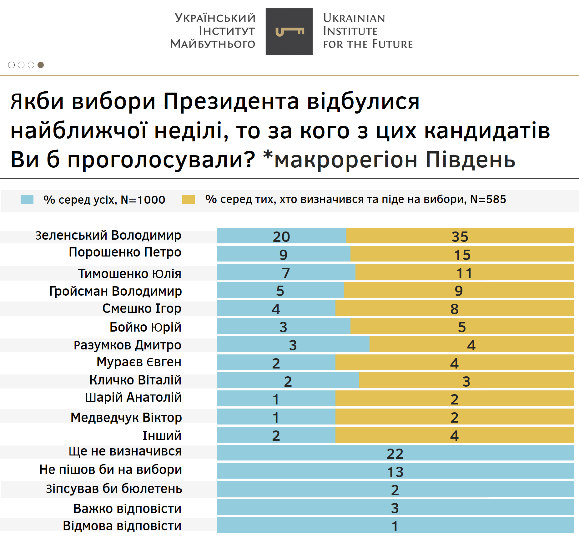 Результаты в южной части Украины