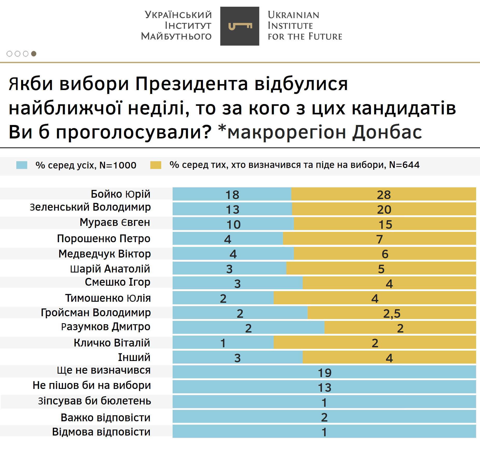 На Донбассе большую поддержку имеет Юрий Бойко
