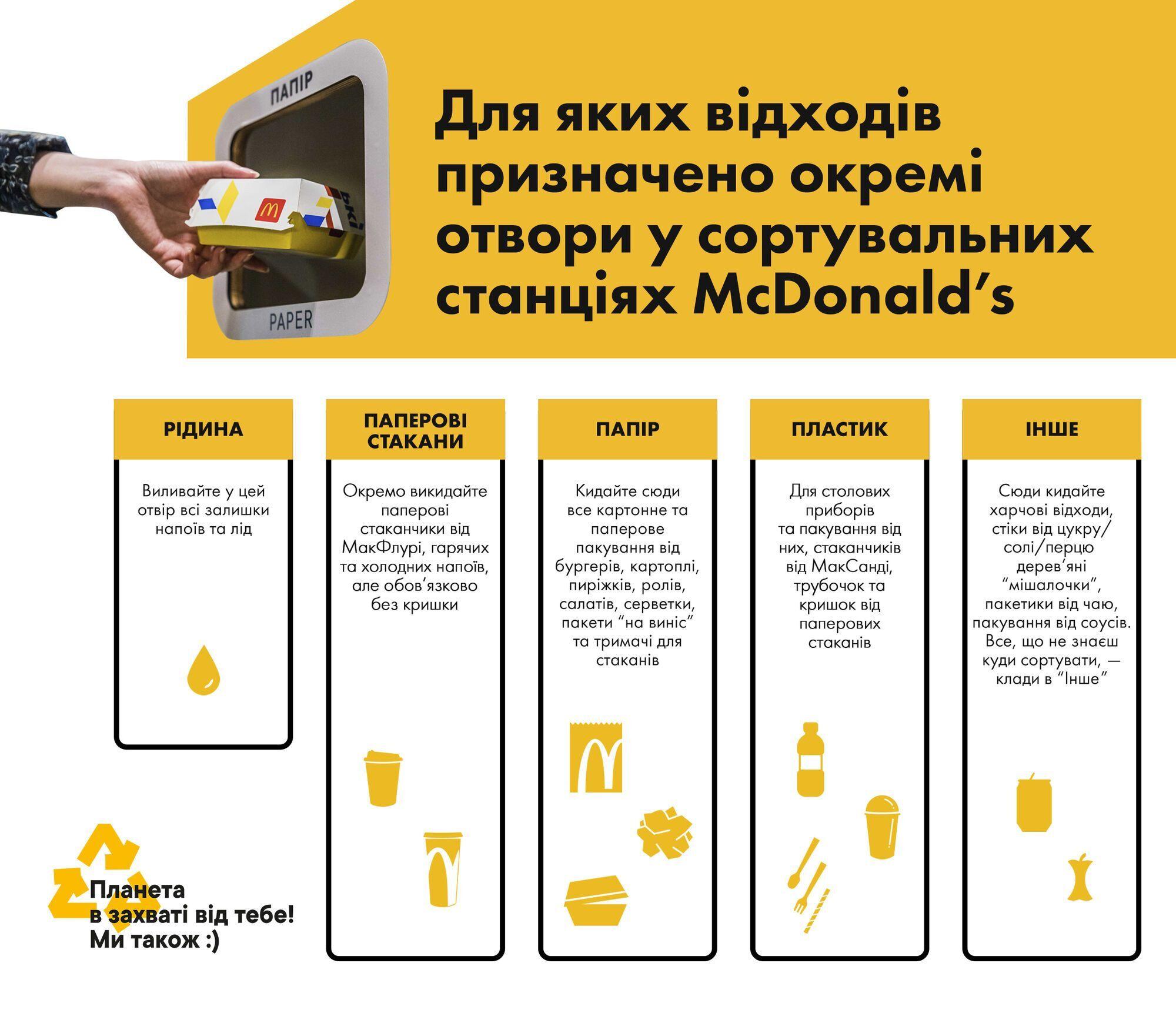 Як McDonald's дає відходам друге життя і піклується про екологію України і світу