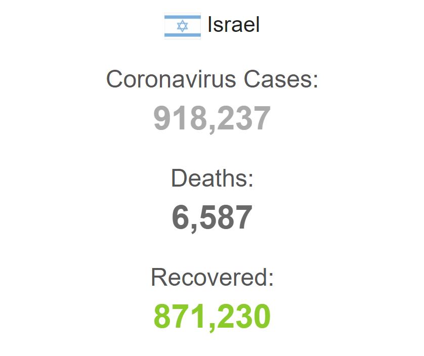 З початку пандемії захворіли понад 918 тисяч осіб.