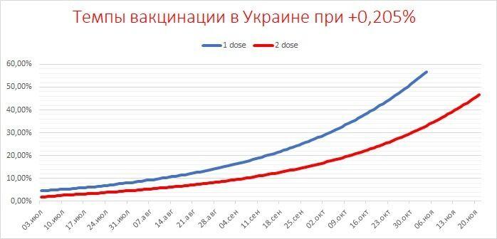 Темпи вакцинації в Україні