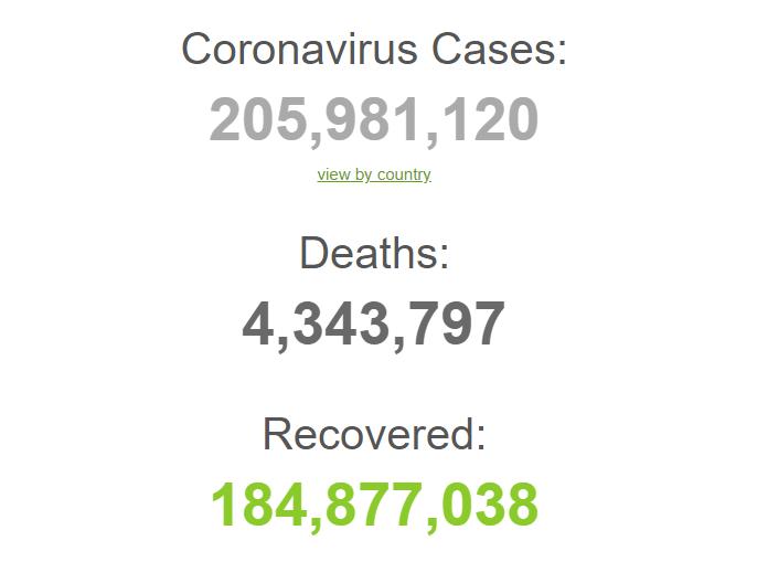 С начала пандемии заболели 205,9 млн человек.