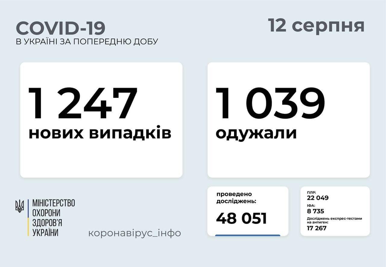 За добу захворіло 1247 осіб.
