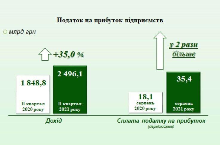 Дані щодо податків на прибуток підприємств