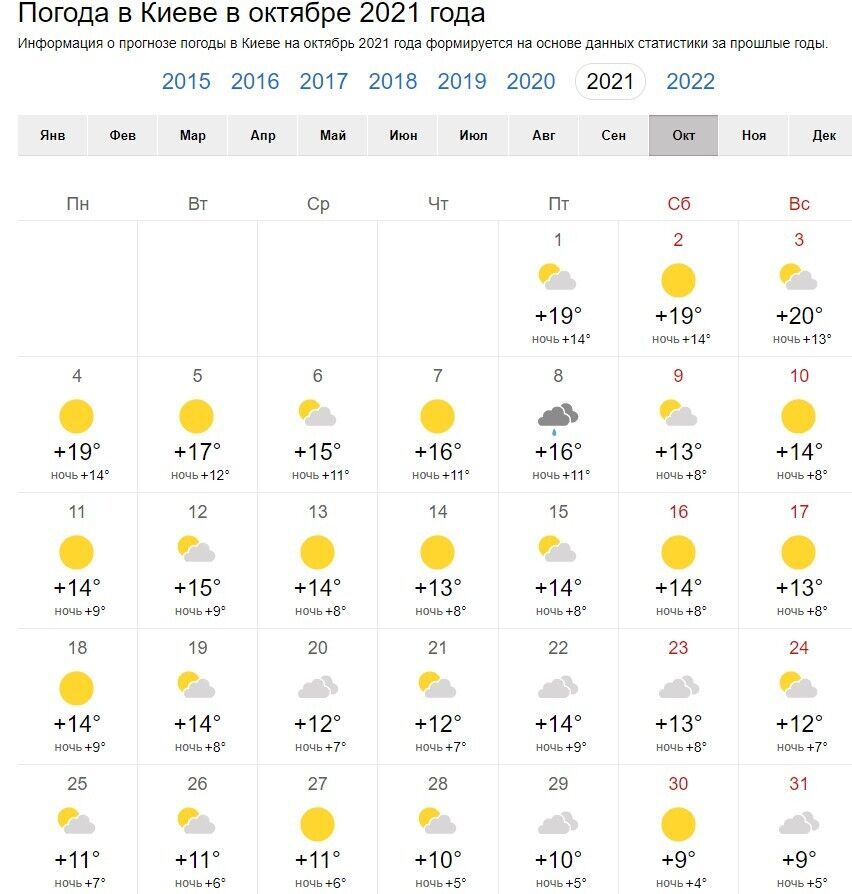 Погода в жовтні 2021 року