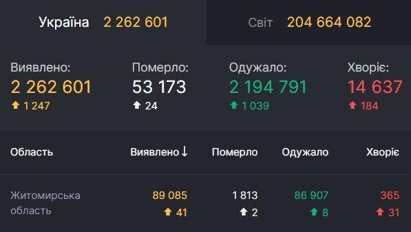 Дані щодо коронавірусу в Житомирській області
