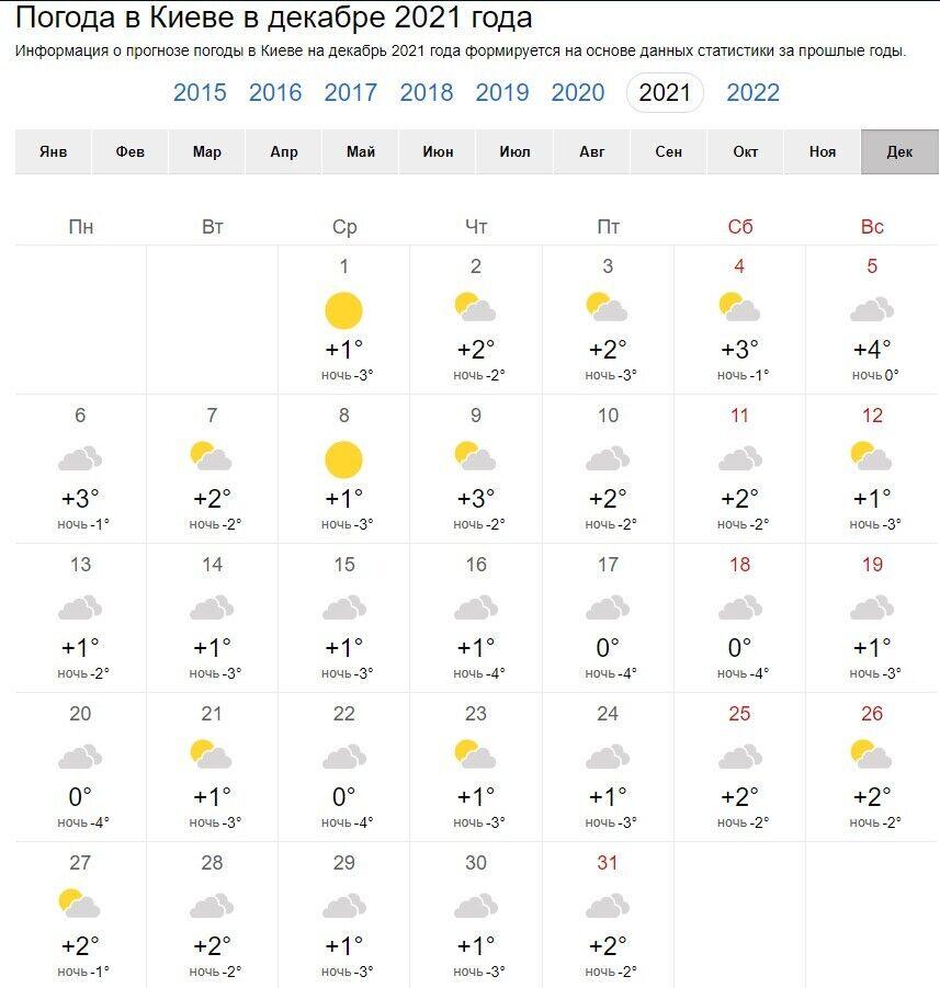 Погода в грудні 2021 року