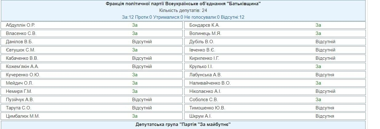 Результати голосування за бюджет України