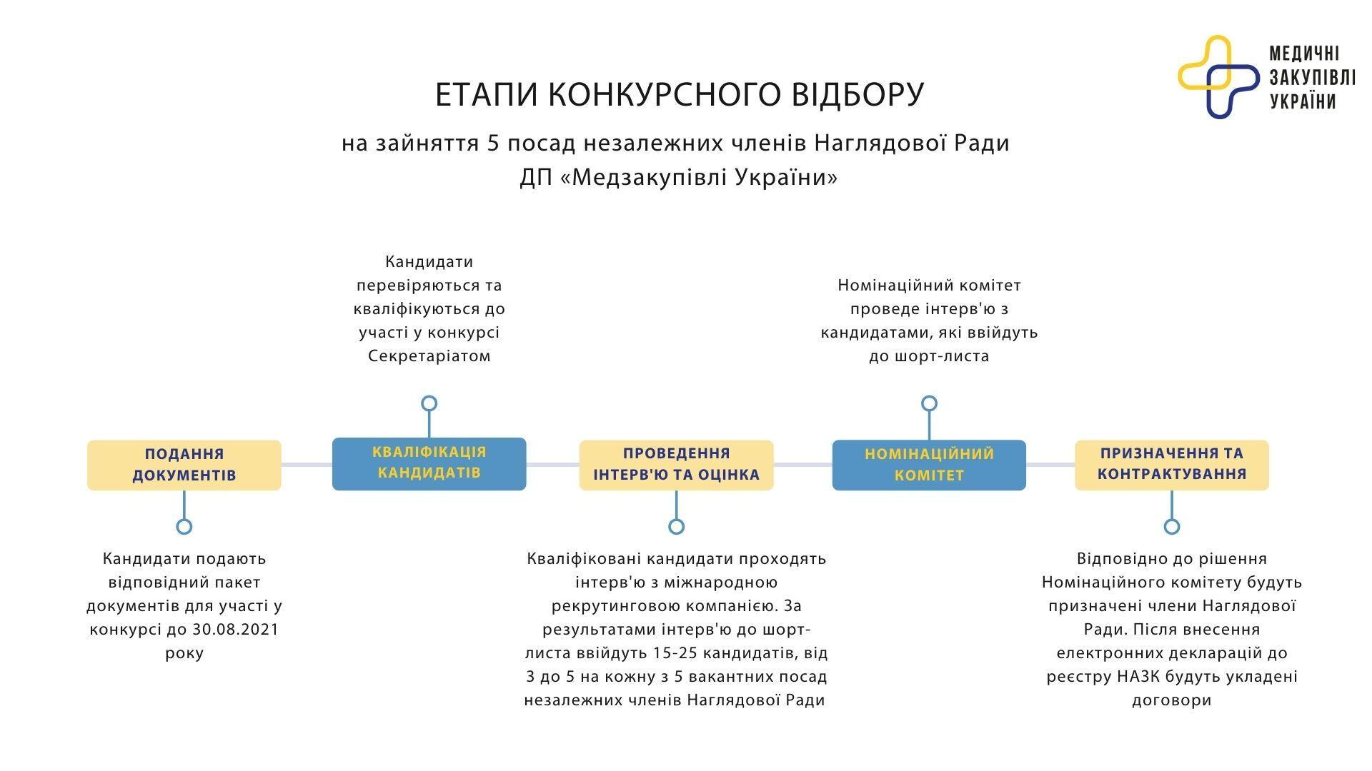 """""""Медзакупівлі України"""" оголошує набір на посади в Наглядовій раді"""