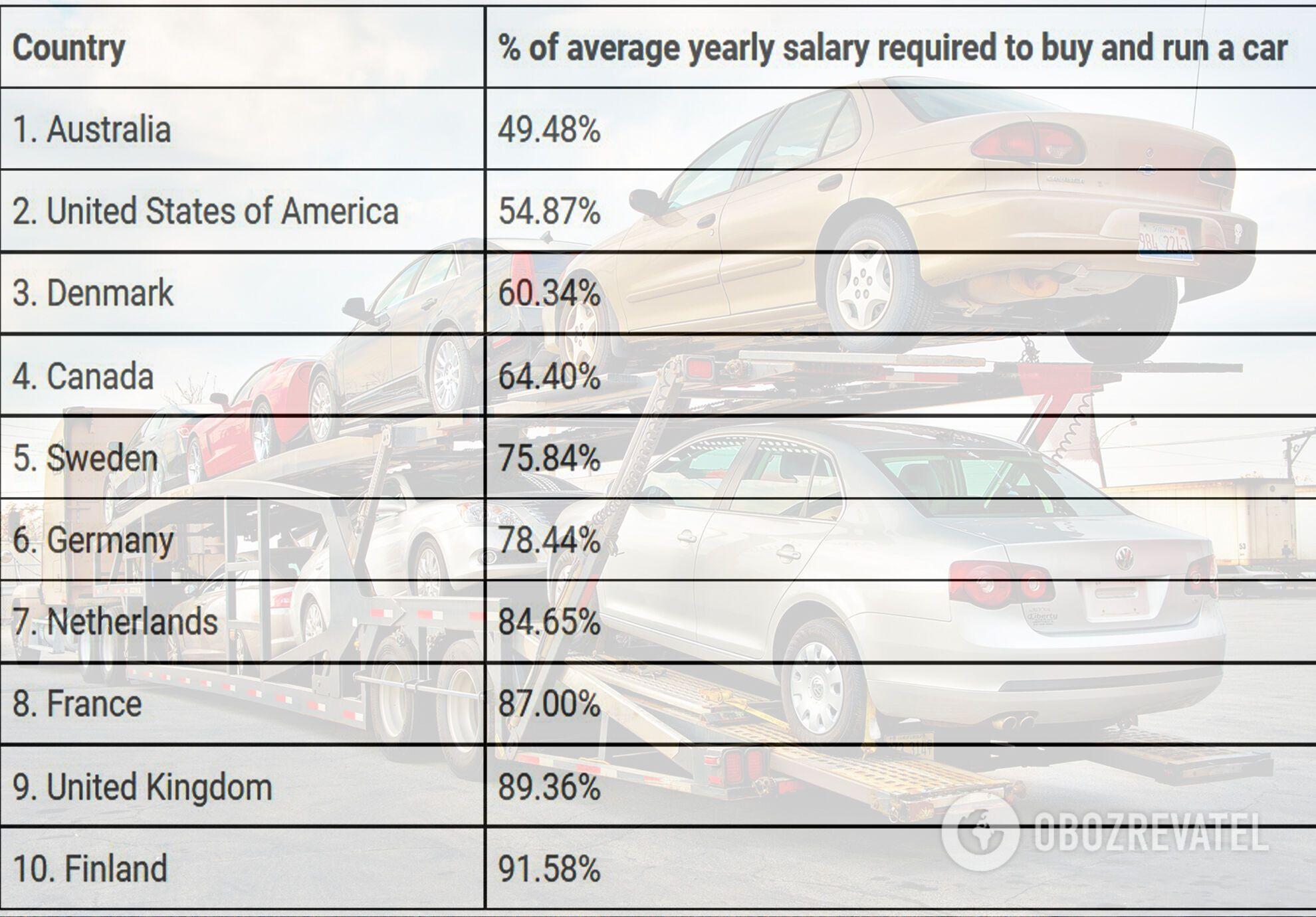 Топ-10 стран с минимальными тратами на содержание авто