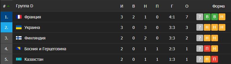 Таблица группы, в которой играет сборная Украины