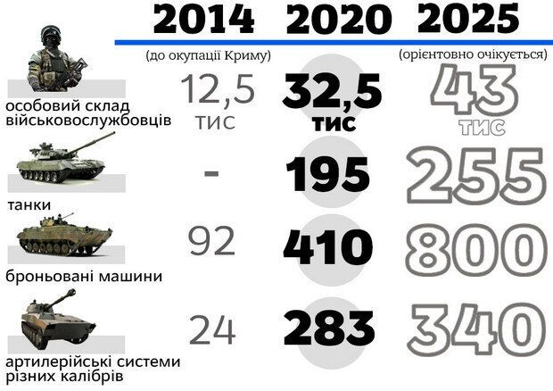 Росія продовжує мілітаризацію Криму
