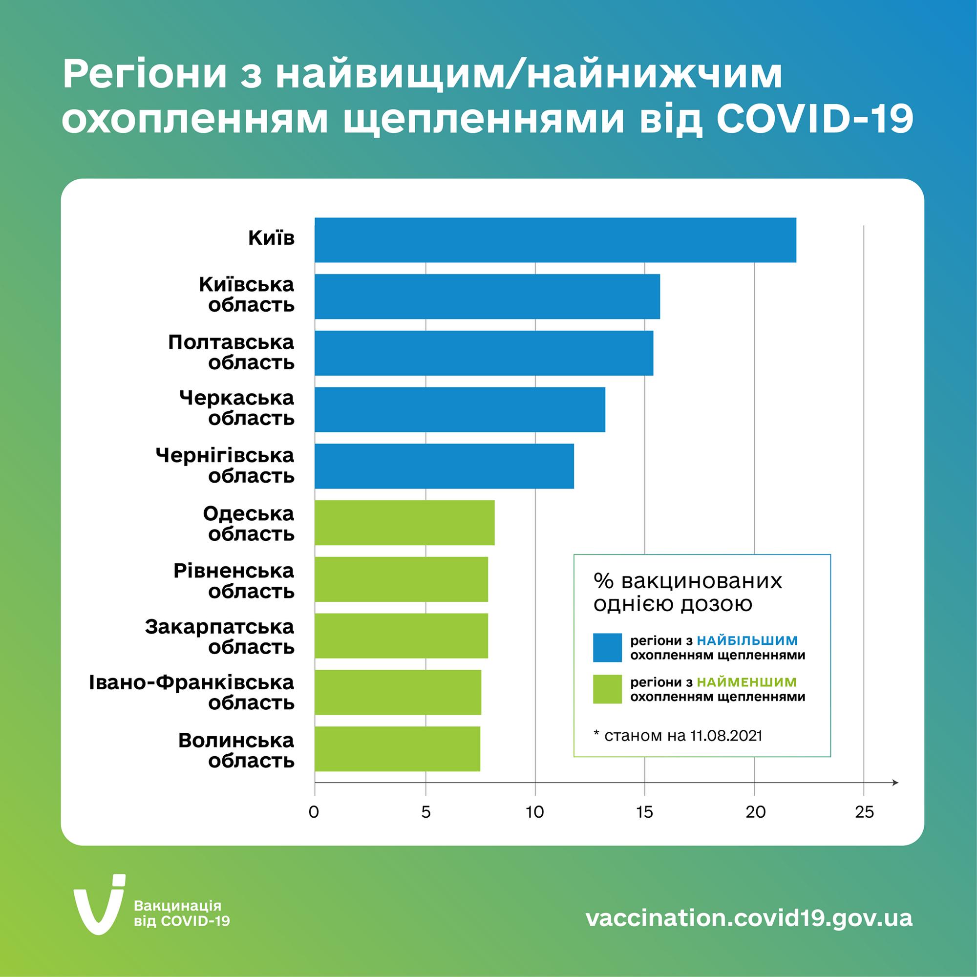В Украине наращивают темпы вакцинации населения.