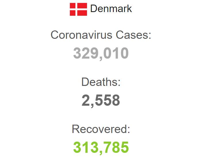 Статистика захворюваності в Данії.