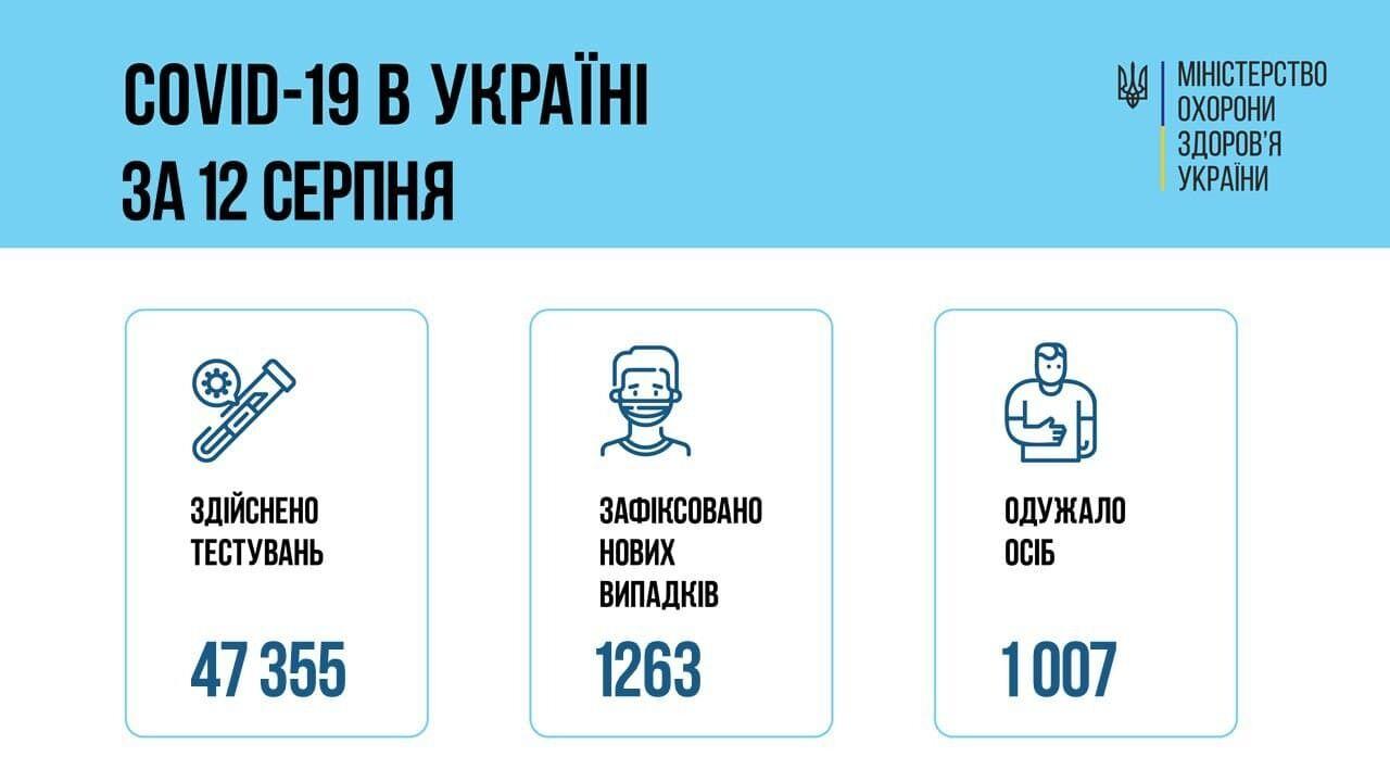 Коронавірус в Україні за 12 серпня